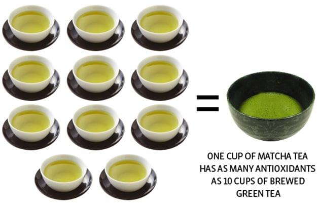 The amount of antioxidants in Matcha tea compared to regular green tea.